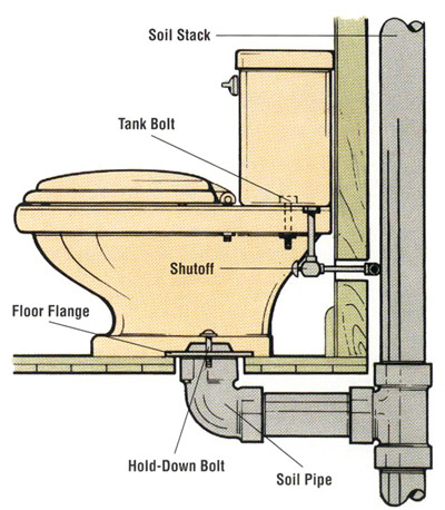the toilet sits on and is bolted to a flange that is also bolted to